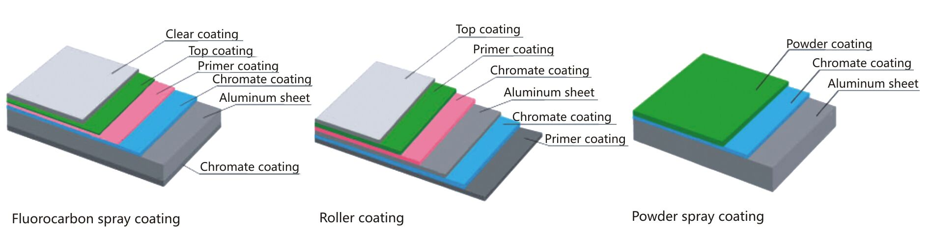 printing methods-PVDF spray coating, roller coating and powder coating.